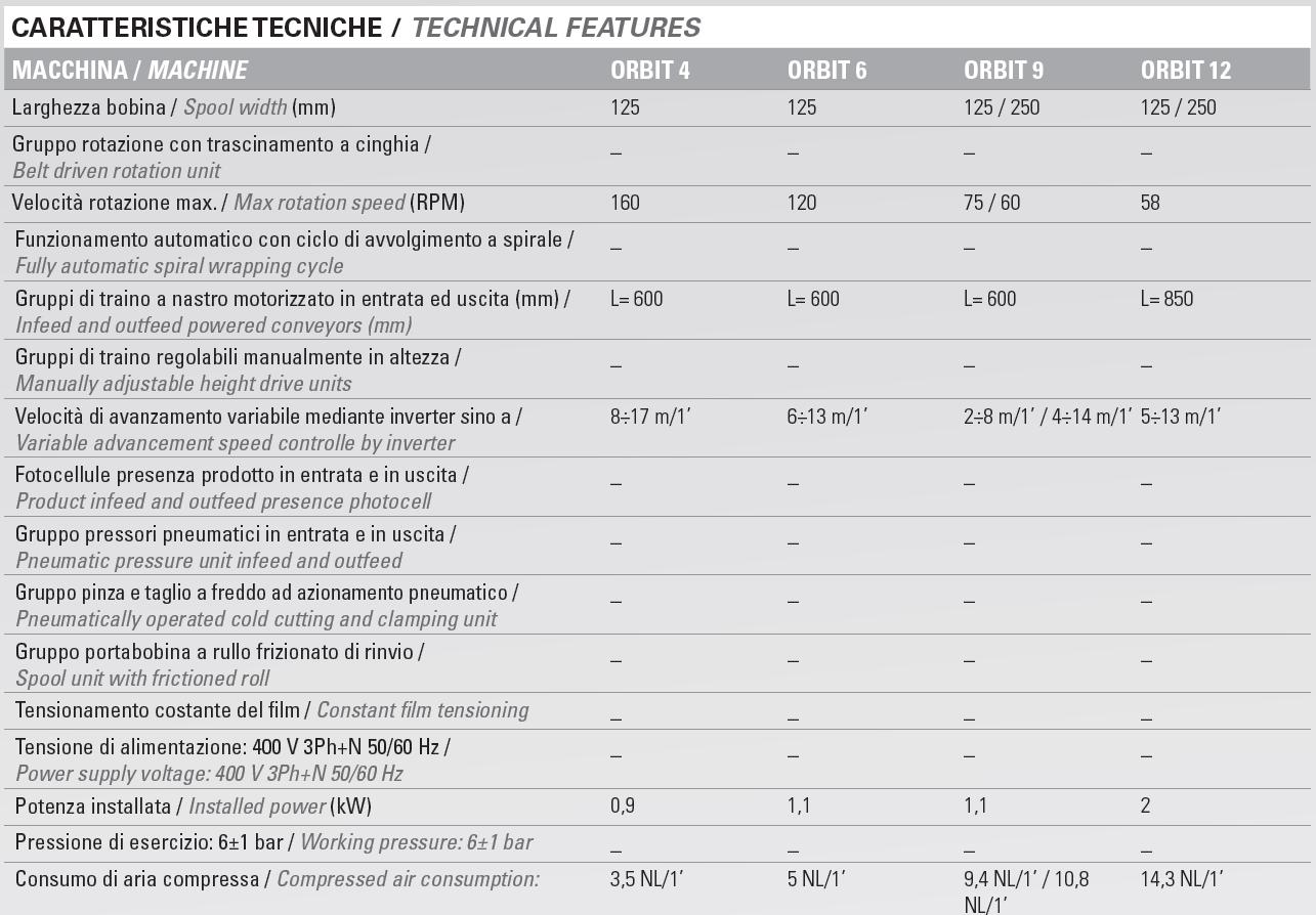 Orbit Technische Daten
